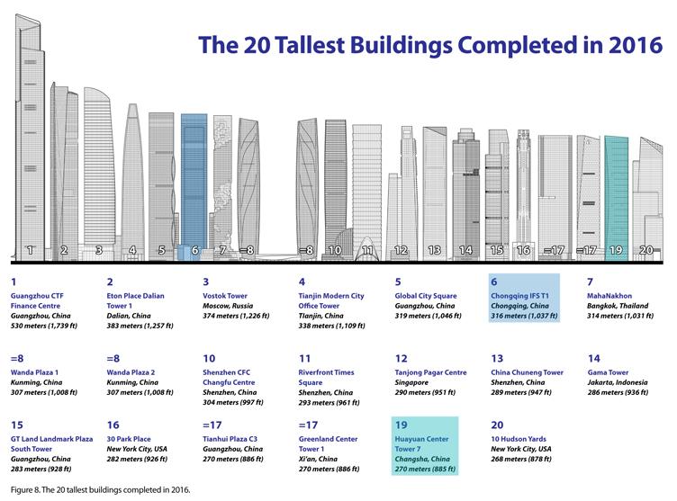 ctbuh_2016_building_diagram_4